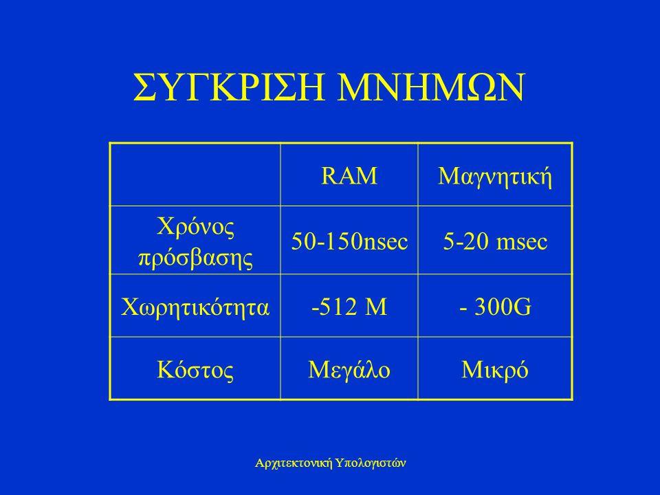 Αρχιτεκτονική Υπολογιστών ΣΥΓΚΡΙΣΗ ΜΝΗΜΩΝ RAMΜαγνητική Χρόνος πρόσβασης 50-150nsec5-20 msec Χωρητικότητα-512 M- 300G ΚόστοςΜεγάλοΜικρό