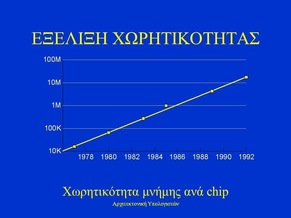 Αρχιτεκτονική Υπολογιστών ΕΞΕΛΙΞΗ ΧΩΡΗΤΙΚΟΤΗΤΑΣ Χωρητικότητα μνήμης ανά chip