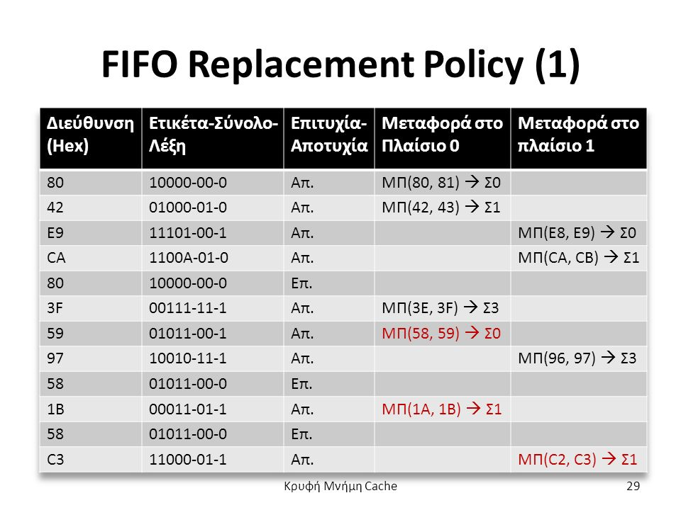 FIFO Replacement Policy (1) Κρυφή Μνήμη Cache29