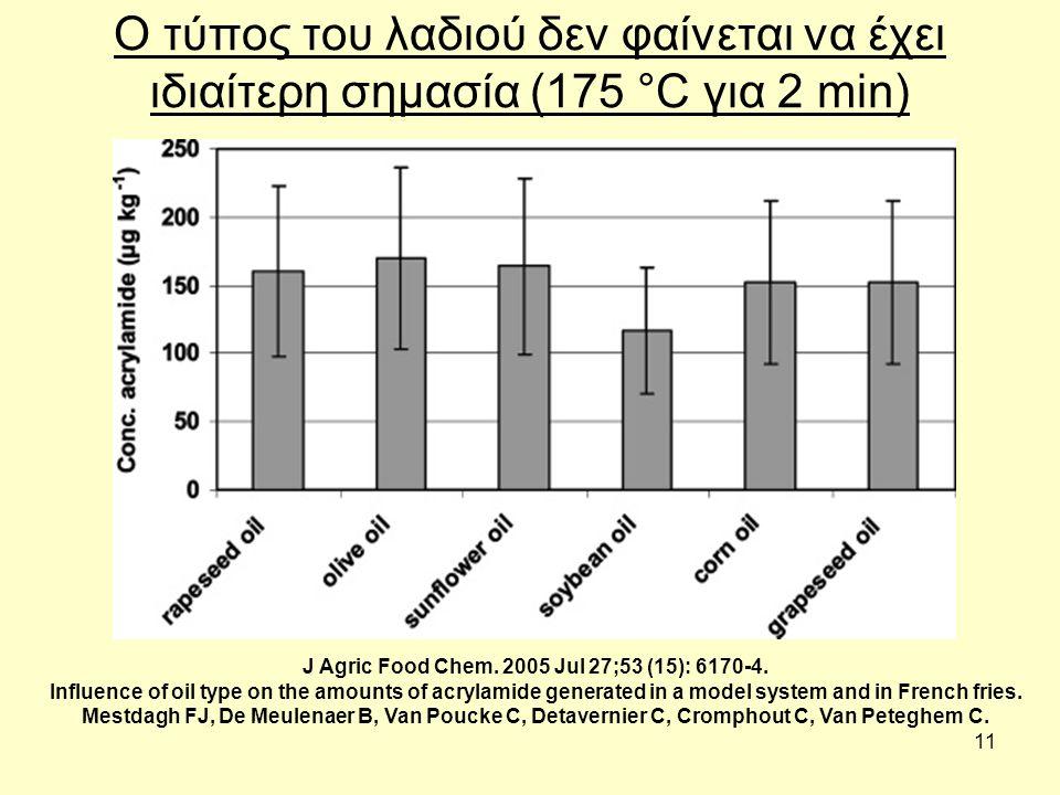 11 Ο τύπος του λαδιού δεν φαίνεται να έχει ιδιαίτερη σημασία (175 °C για 2 min) J Agric Food Chem. 2005 Jul 27;53 (15): 6170-4. Influence of oil type