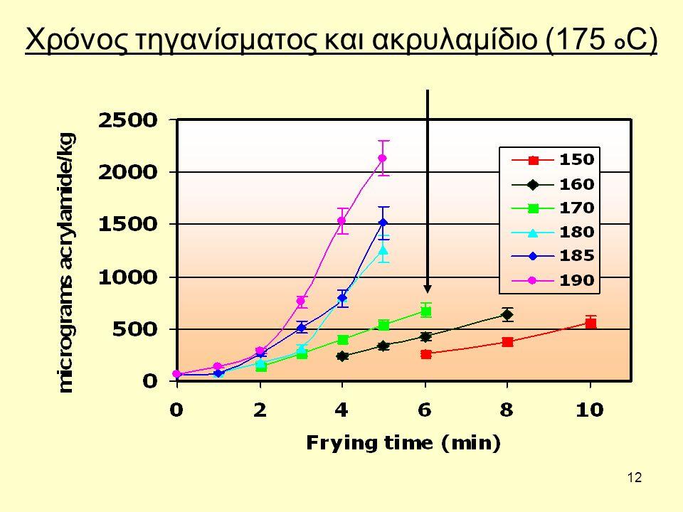 12 Χρόνος τηγανίσματος και ακρυλαμίδιο (175 ο C)
