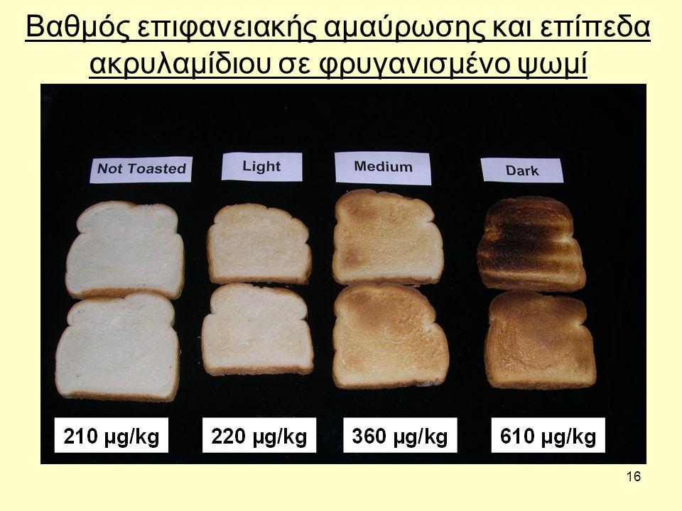 16 Βαθμός επιφανειακής αμαύρωσης και επίπεδα ακρυλαμίδιου σε φρυγανισμένο ψωμί