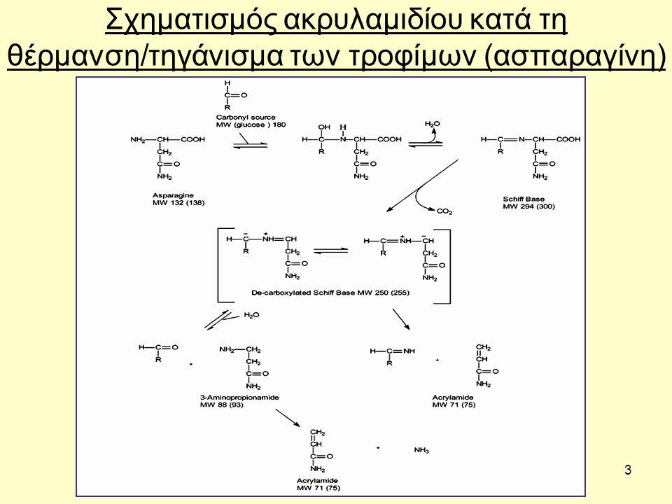 4 Ακρυλαμίδιο Νευροτοξίνη και δυνητικό καρκινογόνο για τον άνθρωπο Βρέθηκε σε ένα ευρύ φάσμα τροφίμων: 1.