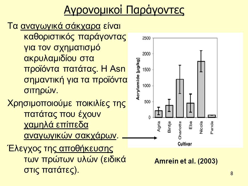 19 Συνταγή / σύνθεση τροφής Από βιομηχανικές δοκιμές έχει βρεθεί ότι η προσθήκη όξινου ανθρακικού αμμωνίου (αντί νατρίου) σε αρτοσκευάσματα (χρησιμεύει στη διόγκωση) ενισχύει την παραγωγή ακρυλαμιδίου.