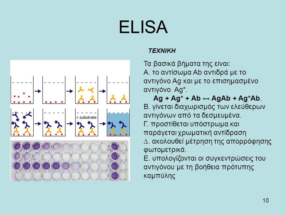 10 ELISA ΤΕΧΝΙΚΗ Τα βασικά βήµατα της είναι: Α. το αντίσωµα Ab αντιδρά µε το αντιγόνο Αg και με το επισημασμένο αντιγόνο Ag*. Ag + Ag* + Ab ↔ AgAb + A