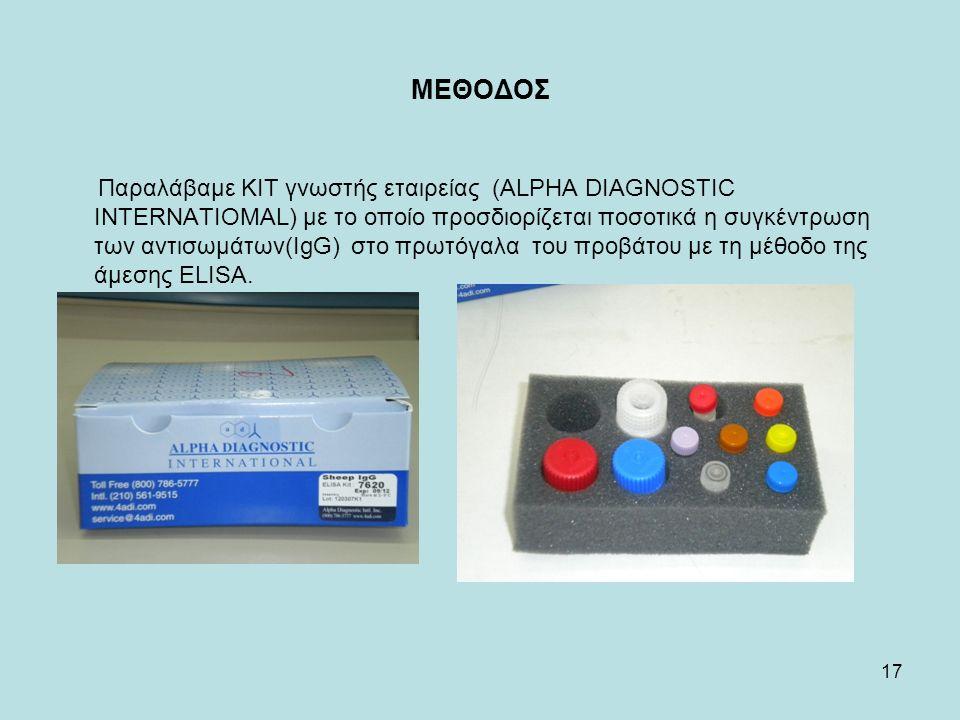 17 ΜΕΘΟΔΟΣ Παραλάβαμε KIT γνωστής εταιρείας (ALPHA DIAGNOSTIC INTERNATIOMAL) με το οποίο προσδιορίζεται ποσοτικά η συγκέντρωση των αντισωμάτων(IgG) στο πρωτόγαλα του προβάτου με τη μέθοδο της άμεσης ELISA.