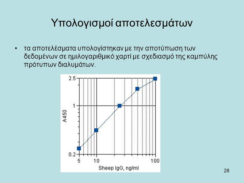 26 Υπολογισμοί αποτελεσμάτων τα αποτελέσματα υπολογίστηκαν με την αποτύπωση των δεδομένων σε ημιλογαριθμικό χαρτί με σχεδιασμό της καμπύλης πρότυπων διαλυμάτων.