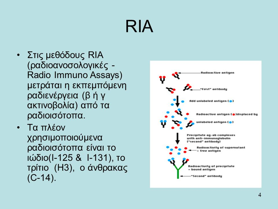 4 RIA Στις μεθόδους RIA (ραδιοανοσολογικές - Radio Immuno Assays) μετράται η εκπεμπόμενη ραδιενέργεια (β ή γ ακτινοβολία) από τα ραδιοισότοπα. Τα πλέο