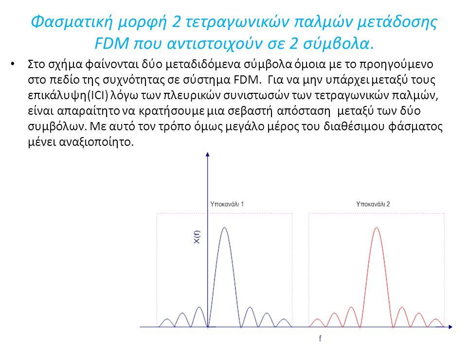 Φασματική μορφή 2 τετραγωνικών παλμών μετάδοσης FDM που αντιστοιχούν σε 2 σύμβολα.