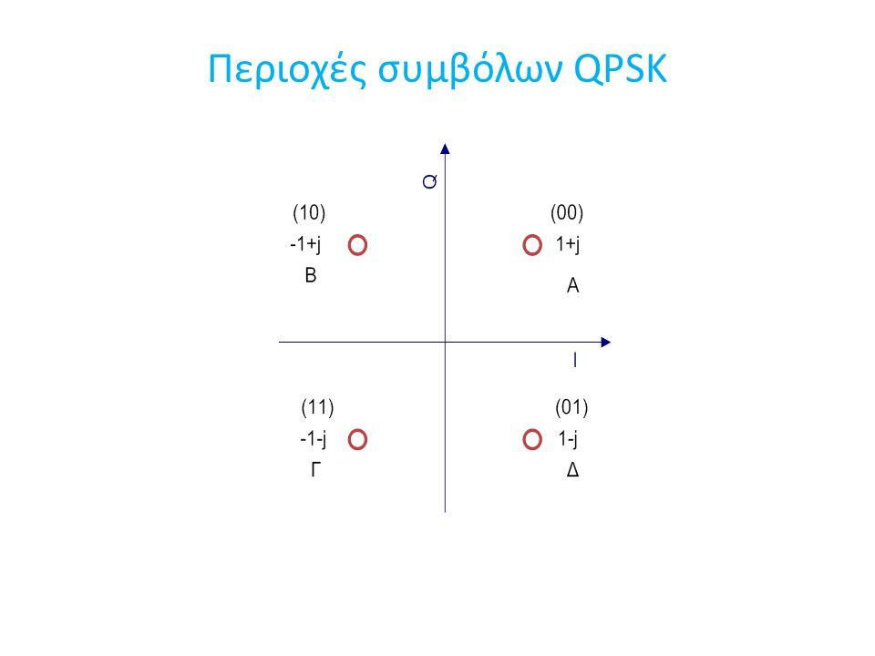 Περιοχές συμβόλων QPSK