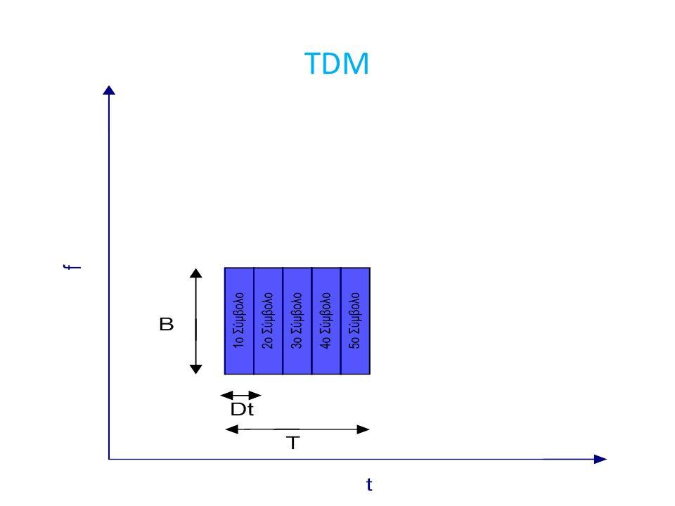 16 περιοχές συμβόλων στο μιγαδικό επίπεδο για την 16-QAM