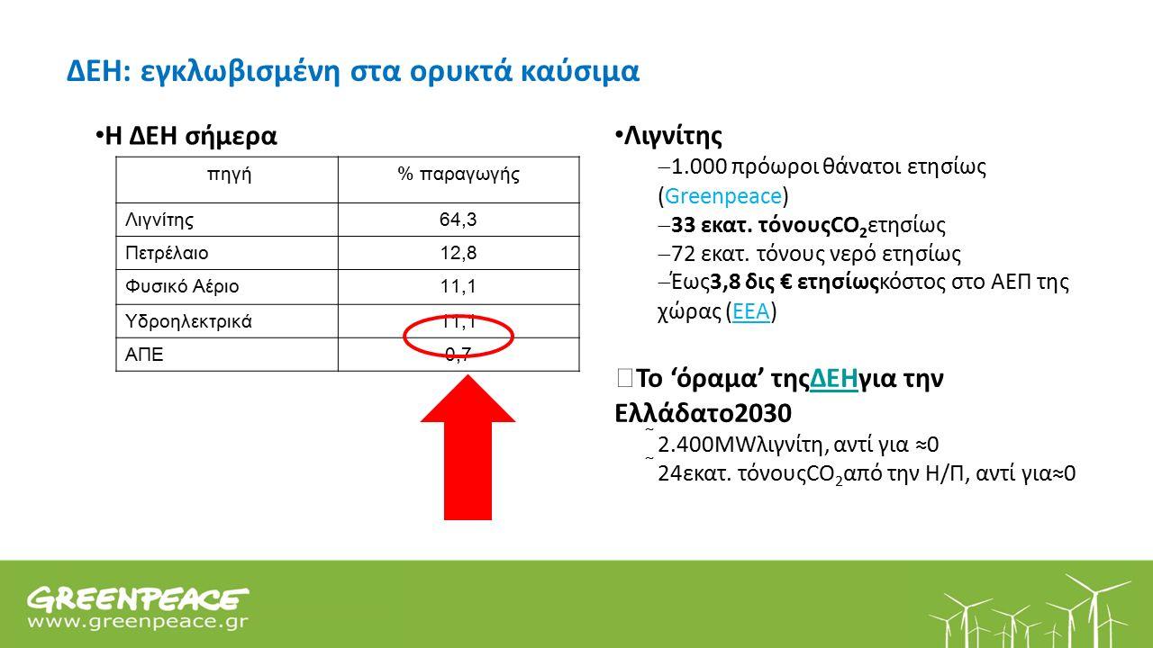 ΔΕΗ: εγκλωβισμένη στα ορυκτά καύσιμα  Το 'όραμα' τηςΔΕΗγια την Ελλάδατο2030  2.400MWλιγνίτη, αντί για ≈0  24εκατ.