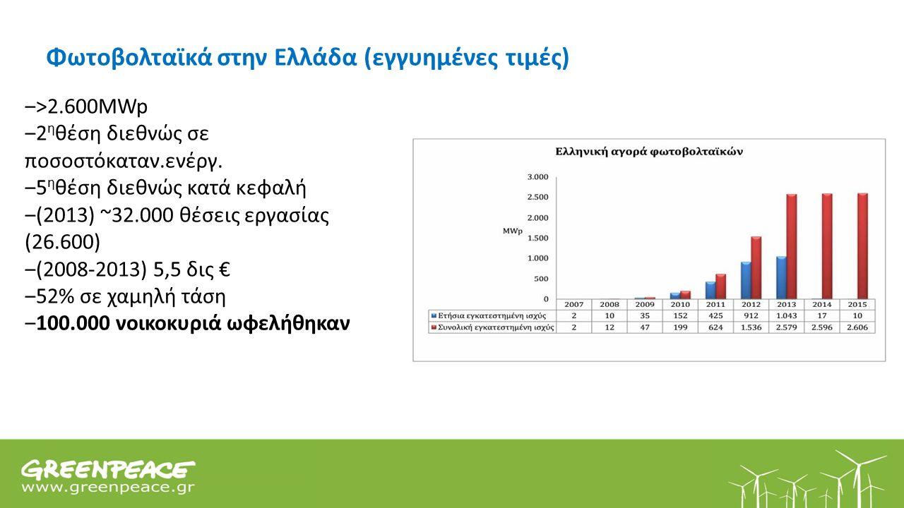 Φωτοβολταϊκά στην Ελλάδα (εγγυημένες τιμές) ‒>2.600MWp ‒2 η θέση διεθνώς σε ποσοστόκαταν.ενέργ.
