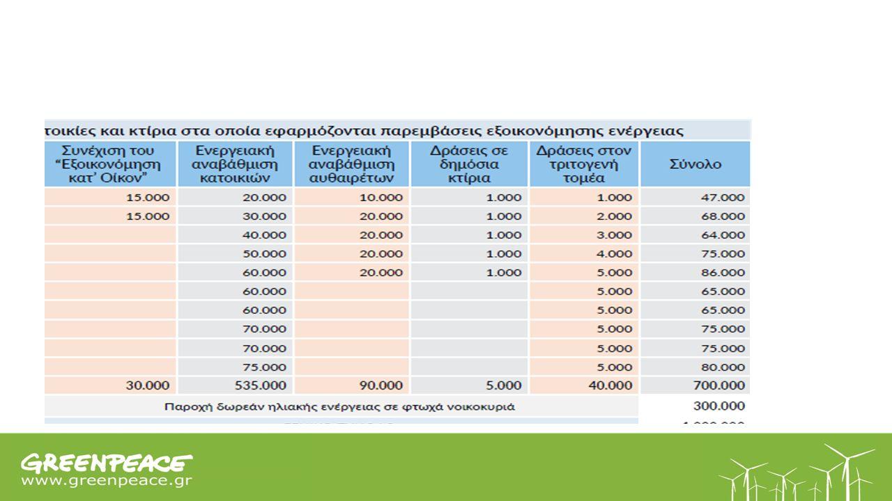 Ενεργειακή αναβάθμιση 700.000 κτιρίων