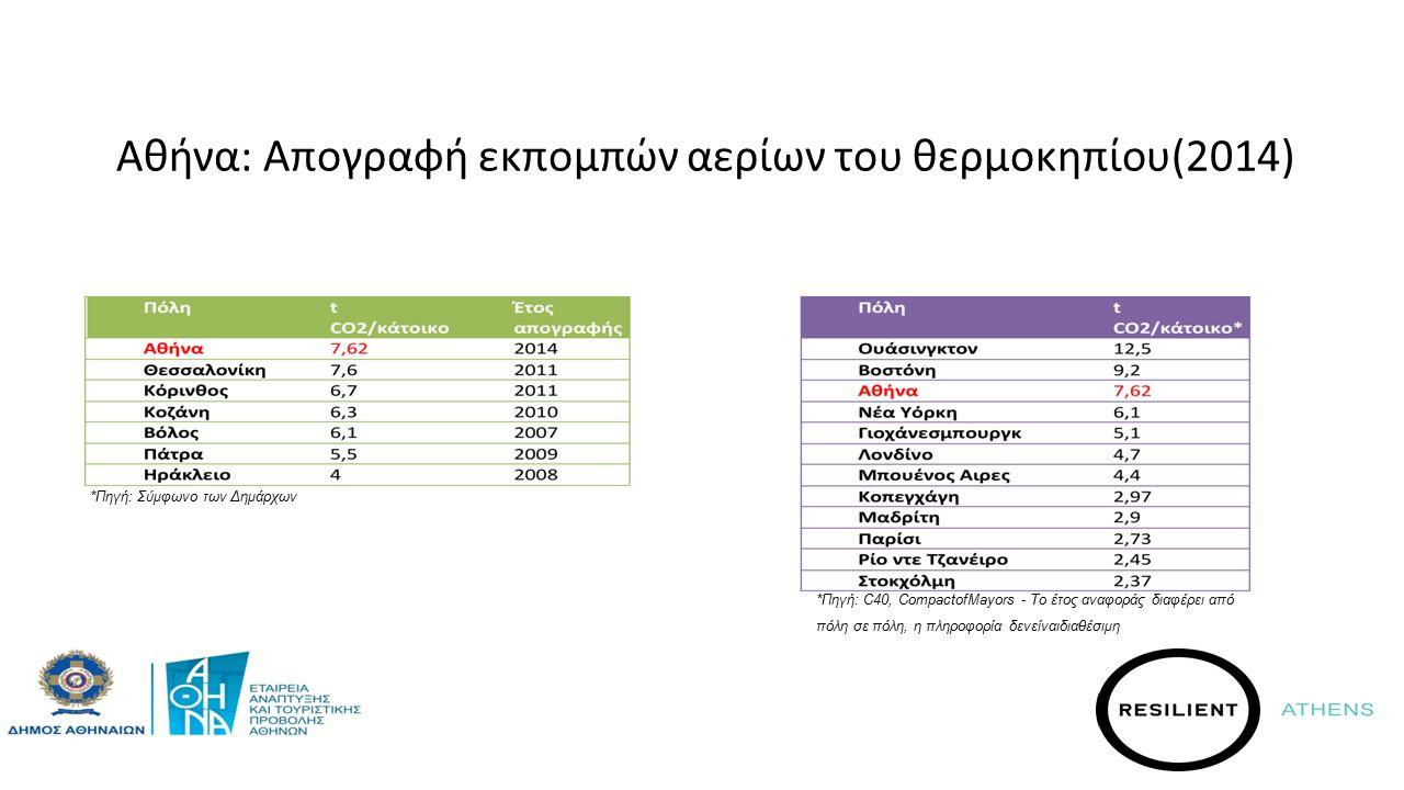 Αθήνα: Απογραφή εκπομπών αερίων του θερμοκηπίου(2014) *Πηγή: Σύμφωνο των Δημάρχων *Πηγή: C40, CompactofMayors - Το έτος αναφοράς διαφέρει από πόλη σε πόλη, η πληροφορία δενείναιδιαθέσιμη