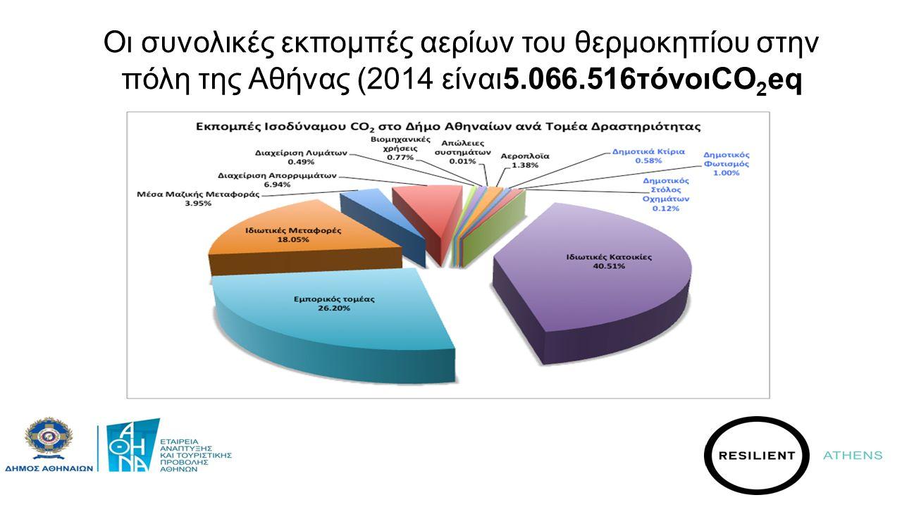 Οι συνολικές εκπομπές αερίων του θερμοκηπίου στην πόλη της Αθήνας (2014 είναι5.066.516τόνοιCO 2 eq