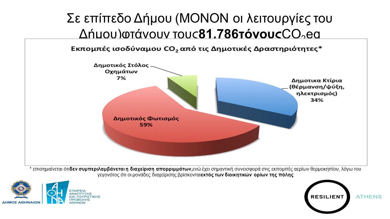 Σε επίπεδο Δήμου (ΜΟΝΟΝ οι λειτουργίες του Δήμου)φτάνουν τους81.786τόνουςCO 2 eq * επισημαίνεται ότιδεν συμπεριλαμβάνεται η διαχείριση απορριμμάτων,ενώ έχει σημαντική συνεισφορά στις εκπομπές αερίων θερμοκηπίου, λόγω του γεγονότος ότι οι μονάδες διαχείρισης βρίσκονταιεκτός των διοικητικών ορίων της πόλης
