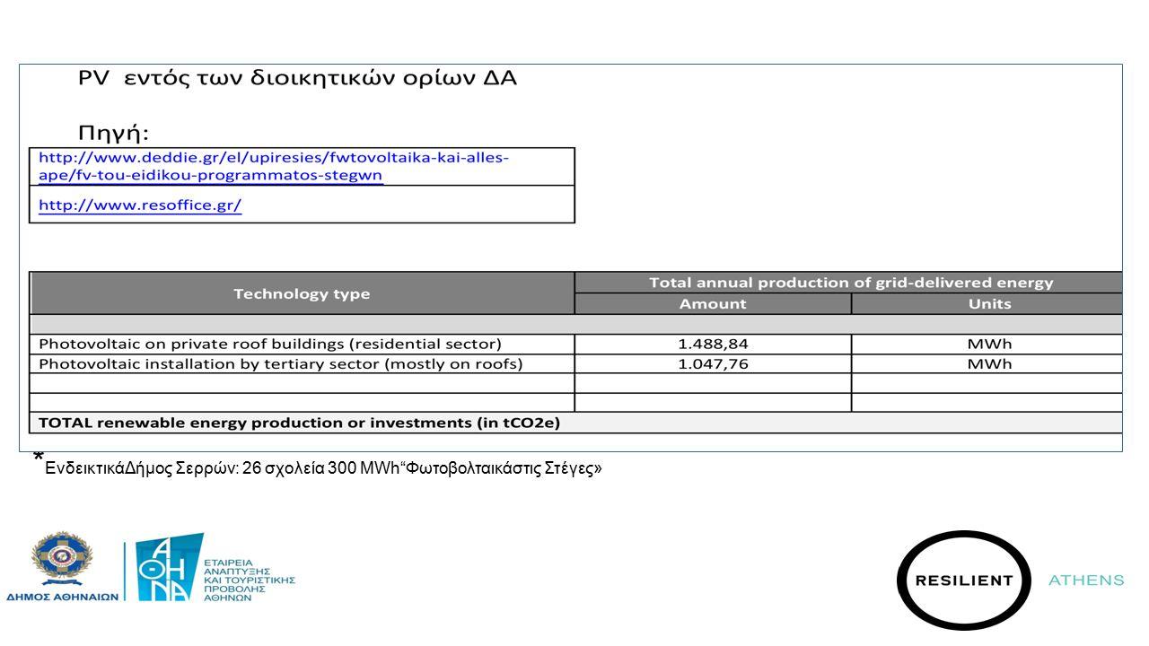 * ΕνδεικτικάΔήμος Σερρών: 26 σχολεία 300 ΜWh Φωτοβολταικάστις Στέγες»