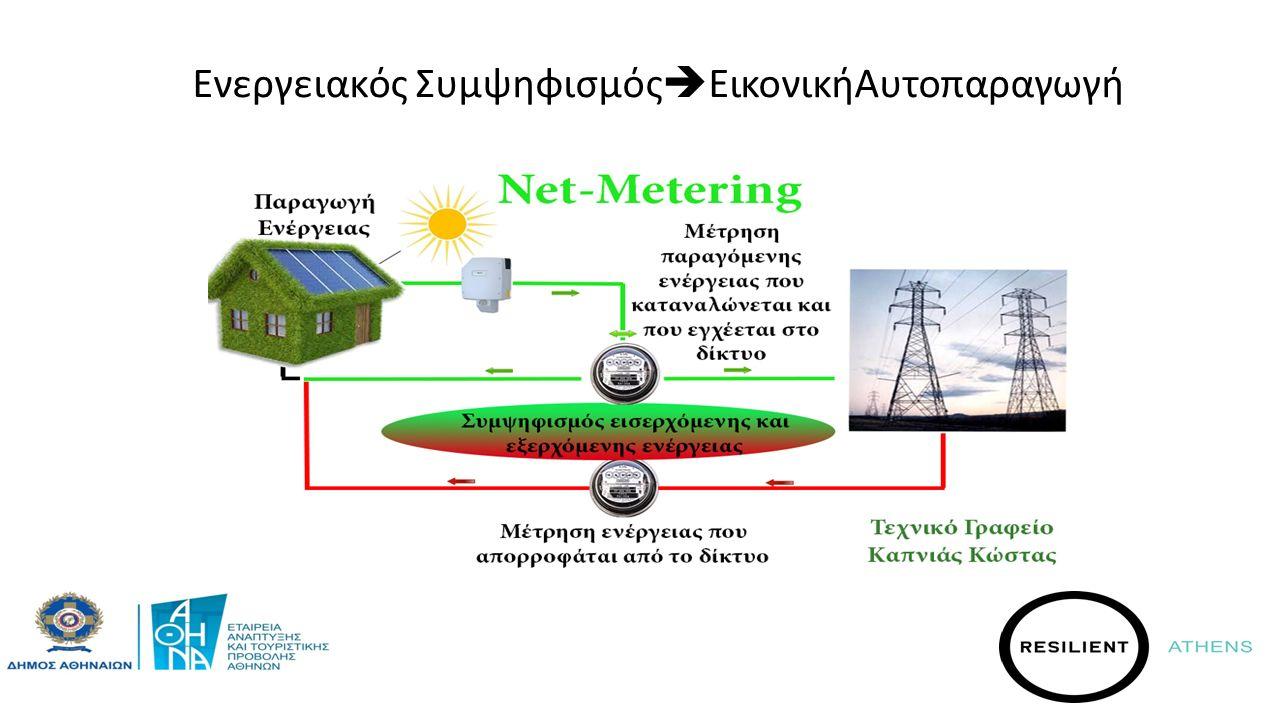 KEIMENO Ενεργειακός Συμψηφισμός  ΕικονικήΑυτοπαραγωγή
