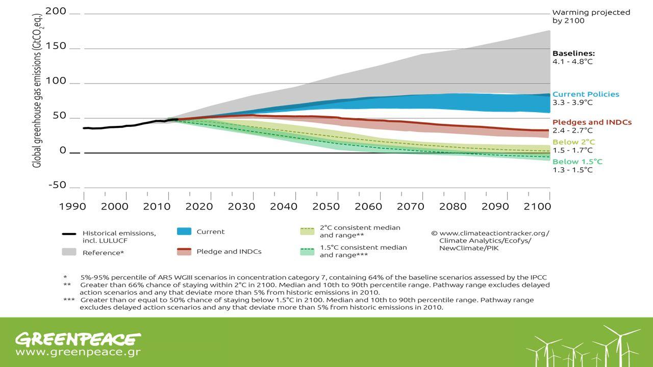 l Στροφή Χρηματοπιστωτικών Ιδρυμάτων Ιούλιος 2013: ΗΠαγκόσμια Τράπεζαπου διέθεσε το 2012 52 δις $ σε υποδομές ανακοίνωσε ότι περιορίζει δραστικά τη χρηματοδότηση νέων λιγνιτικών και λιθανθρακικών σταθμών σε αναπτυσσόμενες χώρες.