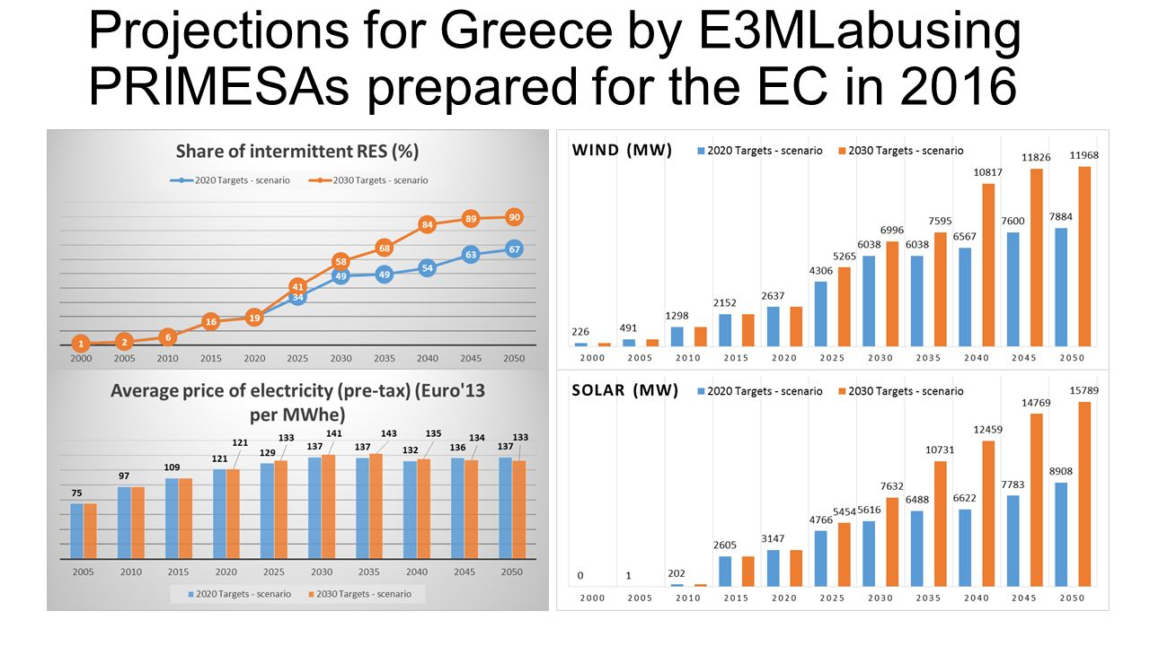 Projections for Greece by E3MLabusing PRIMESAs prepared for the EC in 2016