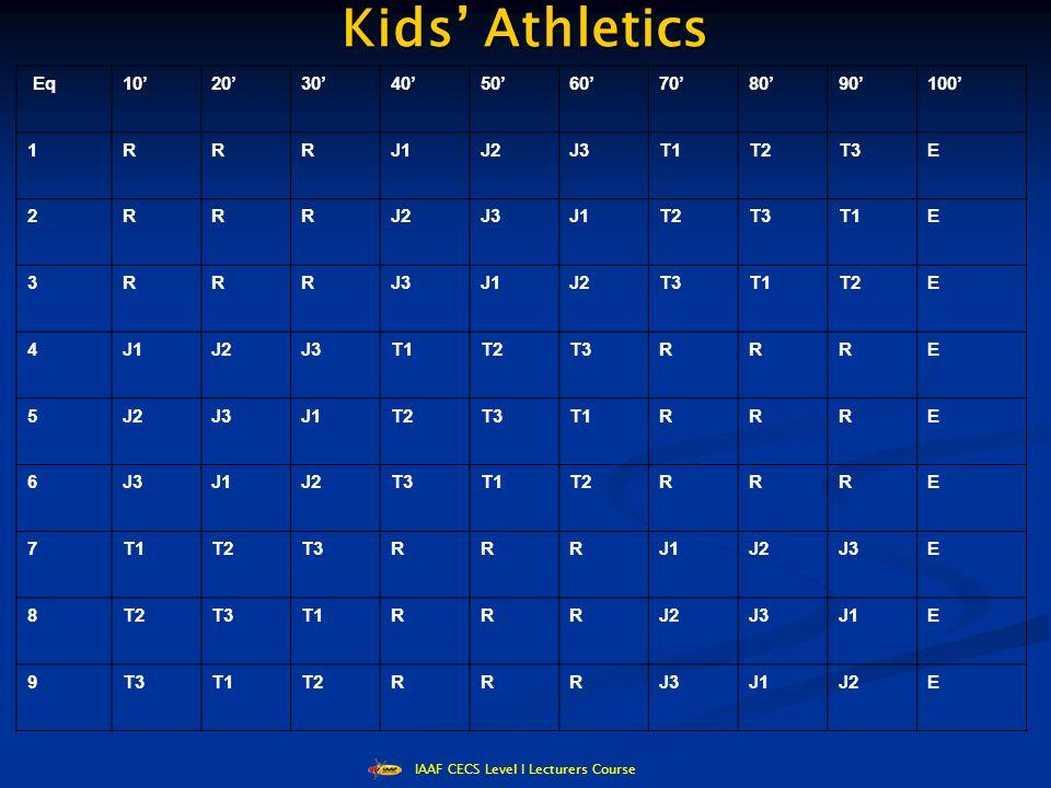 IAAF CECS Level I Lecturers Course Kids' Athletics Eq10'20'30'40'50'60'70'80'90'100' 1RRRJ1J2J3T1T2T3E 2RRRJ2J3J1T2T3T1E 3RRRJ3J1J2T3T1T2E 4J1J2J3T1T2T3RRRE 5J2J3J1T2T3T1RRRE 6J3J1J2T3T1T2RRRE 7T1T2T3RRRJ1J2J3E 8T2T3T1RRRJ2J3J1E 9T3T1T2RRRJ3J1J2E