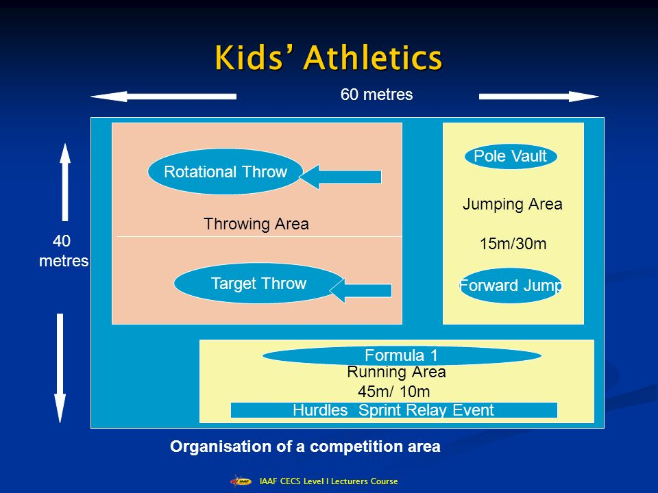 IAAF CECS Level I Lecturers Course Kids' Athletics Running Area 45m/ 10m Jumping Area 15m/30m Throwing Area Rotational Throw Target Throw 60 metres 40 metres Organisation of a competition area Pole Vault Forward Jump Formula 1 Hurdles Sprint Relay Event