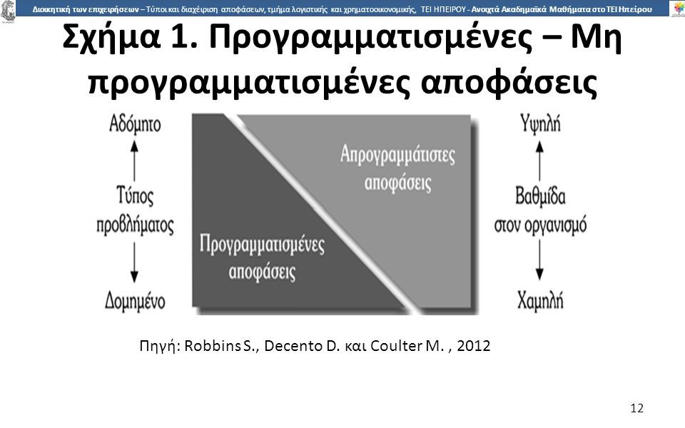 1313 Διοικητική των επιχειρήσεων – Τύποι και διαχέιριση αποφάσεων, τμήμα λογιστικής και χρηματοοικονομικής, ΤΕΙ ΗΠΕΙΡΟΥ - Ανοιχτά Ακαδημαϊκά Μαθήματα στο ΤΕΙ Ηπείρου Τύποι διοικητικών αποφάσεων: Αποφάσεις διαχείρισης κρίσης 13 Διαχείριση κρίσεων: η προετοιµασία της διοίκησης για κρίσεις, οι οποίες απειλούν τη λειτουργία του οργανισµού.