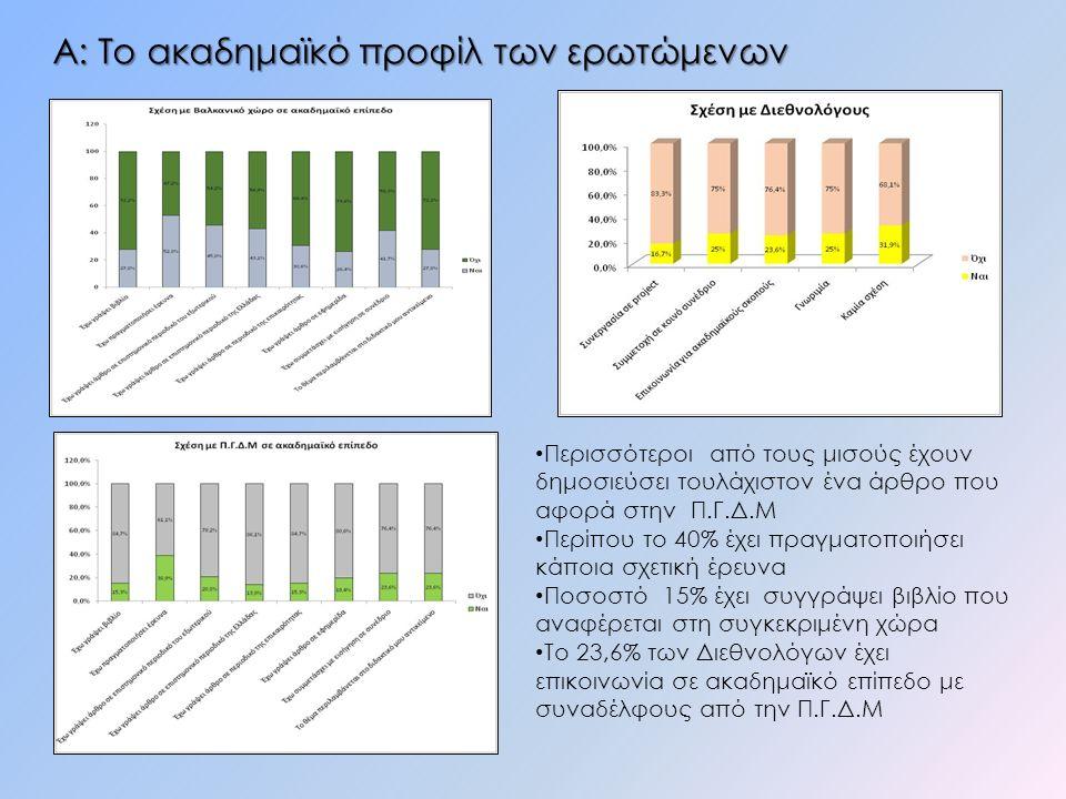 Α: Το ακαδημαϊκό προφίλ των ερωτώμενων Περισσότεροι από τους μισούς έχουν δημοσιεύσει τουλάχιστον ένα άρθρο που αφορά στην Π.Γ.Δ.Μ Περίπου το 40% έχει πραγματοποιήσει κάποια σχετική έρευνα Ποσοστό 15% έχει συγγράψει βιβλίο που αναφέρεται στη συγκεκριμένη χώρα Το 23,6% των Διεθνολόγων έχει επικοινωνία σε ακαδημαϊκό επίπεδο με συναδέλφους από την Π.Γ.Δ.Μ