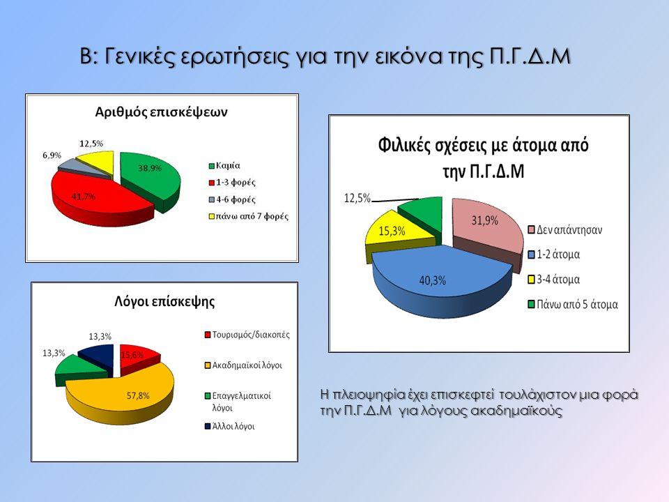Β: Γενικές ερωτήσεις για την εικόνα της Π.Γ.Δ.ΜΒ: Γενικές ερωτήσεις για την εικόνα της Π.Γ.Δ.Μ Η πλειοψηφία έχει επισκεφτεί τουλάχιστον μια φορά την Π.Γ.Δ.Μ για λόγους ακαδημαϊκούς