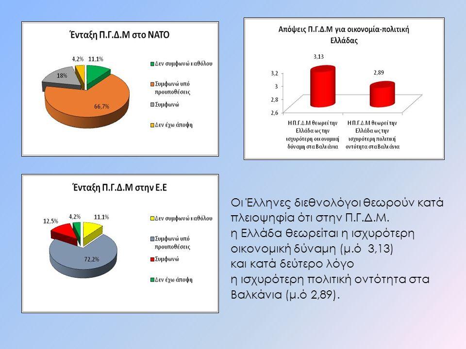 Oι Έλληνες διεθνολόγοι θεωρούν κατά πλειοψηφία ότι στην Π.Γ.Δ.Μ. η Ελλάδα θεωρείται η ισχυρότερη οικονομική δύναμη (μ.ό 3,13) και κατά δεύτερο λόγο η