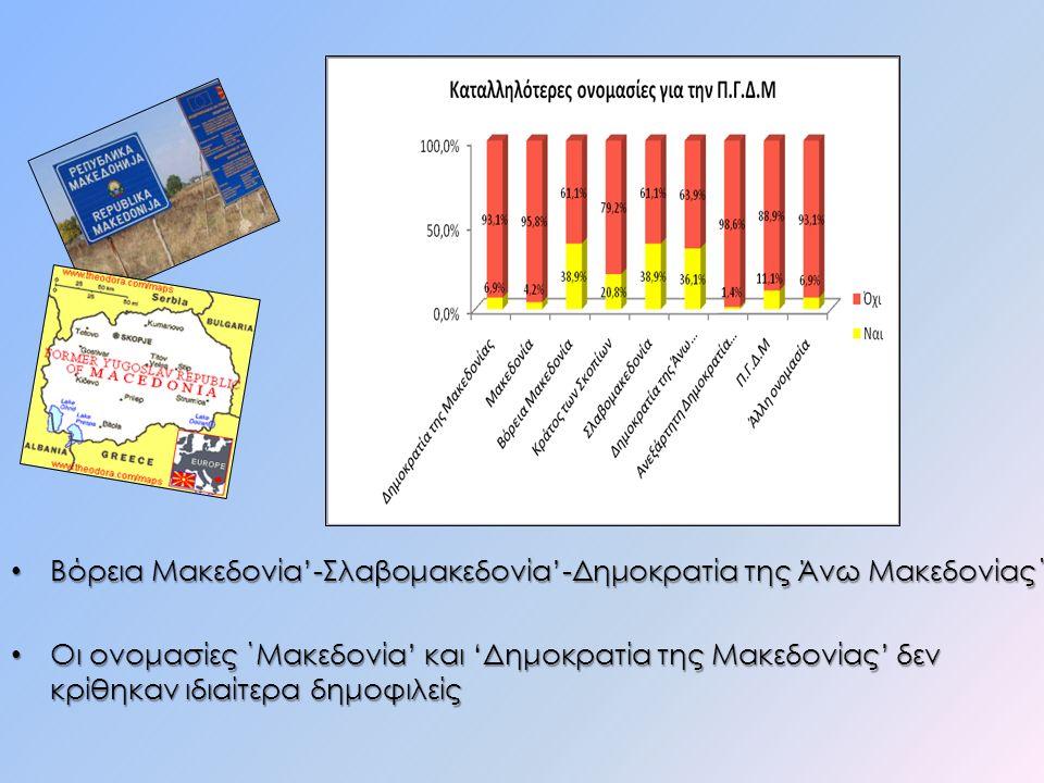 Βόρεια Μακεδονία'-Σλαβομακεδονία'-Δημοκρατία της Άνω Μακεδονίας΄ Βόρεια Μακεδονία'-Σλαβομακεδονία'-Δημοκρατία της Άνω Μακεδονίας΄ Οι ονομασίες ΄Μακεδονία' και 'Δημοκρατία της Μακεδονίας' δεν κρίθηκαν ιδιαίτερα δημοφιλείς Οι ονομασίες ΄Μακεδονία' και 'Δημοκρατία της Μακεδονίας' δεν κρίθηκαν ιδιαίτερα δημοφιλείς