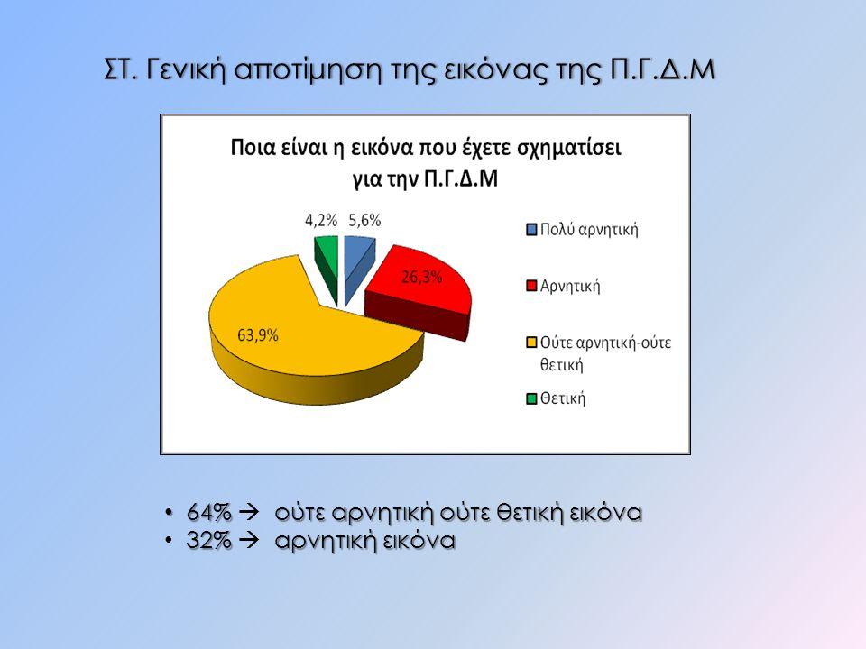 ΣΤ. Γενική αποτίμηση της εικόνας της Π.Γ.Δ.ΜΣΤ. Γενική αποτίμηση της εικόνας της Π.Γ.Δ.Μ 64% ούτε αρνητική ούτε θετική εικόνα 64%  ούτε αρνητική ούτε