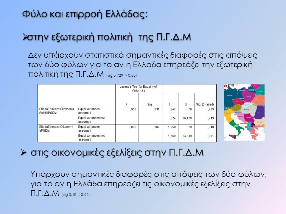 Δεν υπάρχουν στατιστικά σημαντικές διαφορές στις απόψεις των δύο φύλων για το αν η Ελλάδα επηρεάζει την εξωτερική πολιτική της Π.Γ.Δ.Μ (sig 0,729 > 0,05) Φύλο και επιρροή Ελλάδας:Φύλο και επιρροή Ελλάδας:  στην εξωτερική πολιτική της Π.Γ.Δ.Μ Φύλο και επιρροή Ελλάδας:Φύλο και επιρροή Ελλάδας:  στην εξωτερική πολιτική της Π.Γ.Δ.Μ  στις οικονομικές εξελίξεις στην Π.Γ.Δ.Μ Υπάρχουν σημαντικές διαφορές στις απόψεις των δύο φύλων, για το αν η Ελλάδα επηρεάζει τις οικονομικές εξελίξεις στην Π.Γ.Δ.Μ (sig 0,48 < 0,05)