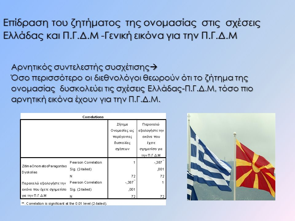 Επίδραση του ζητήματος της ονομασίας στις σχέσεις Ελλάδας και Π.Γ.Δ.Μ -Γενική εικόνα για την Π.Γ.Δ.Μ Αρνητικός συντελεστής συσχέτισης  Όσο περισσότερο οι διεθνολόγοι θεωρούν ότι το ζήτημα της ονομασίας δυσκολεύει τις σχέσεις Ελλάδας-Π.Γ.Δ.Μ, τόσο πιο αρνητική εικόνα έχουν για την Π.Γ.Δ.Μ.