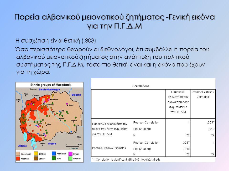 Πορεία αλβανικού μειονοτικού ζητήματος -Γενική εικόνα για την Π.Γ.Δ.Μ Η συσχέτιση είναι θετική (,303) Όσο περισσότερο θεωρούν οι διεθνολόγοι, ότι συμβάλλει η πορεία του αλβανικού μειονοτικού ζητήματος στην ανάπτυξη του πολιτικού συστήματος της Π.Γ.Δ.Μ, τόσο πιο θετική είναι και η εικόνα που έχουν για τη χώρα.