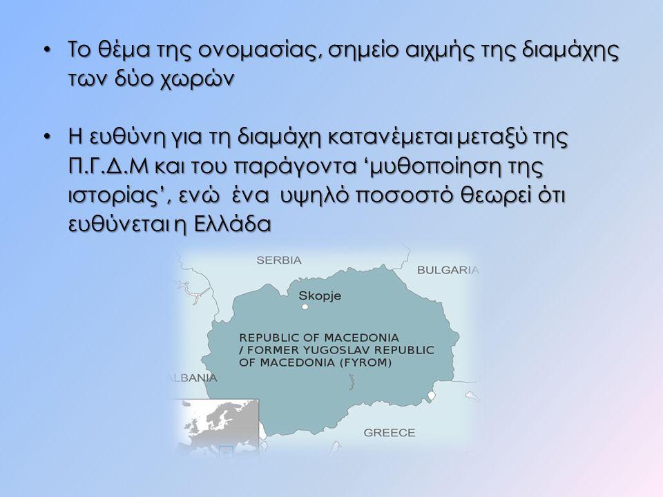 Το θέμα της ονομασίας, σημείο αιχμής της διαμάχης των δύο χωρών Το θέμα της ονομασίας, σημείο αιχμής της διαμάχης των δύο χωρών Η ευθύνη για τη διαμάχη κατανέμεται μεταξύ της Π.Γ.Δ.Μ και του παράγοντα 'μυθοποίηση της ιστορίας', ενώ ένα υψηλό ποσοστό θεωρεί ότι ευθύνεται η Ελλάδα Η ευθύνη για τη διαμάχη κατανέμεται μεταξύ της Π.Γ.Δ.Μ και του παράγοντα 'μυθοποίηση της ιστορίας', ενώ ένα υψηλό ποσοστό θεωρεί ότι ευθύνεται η Ελλάδα