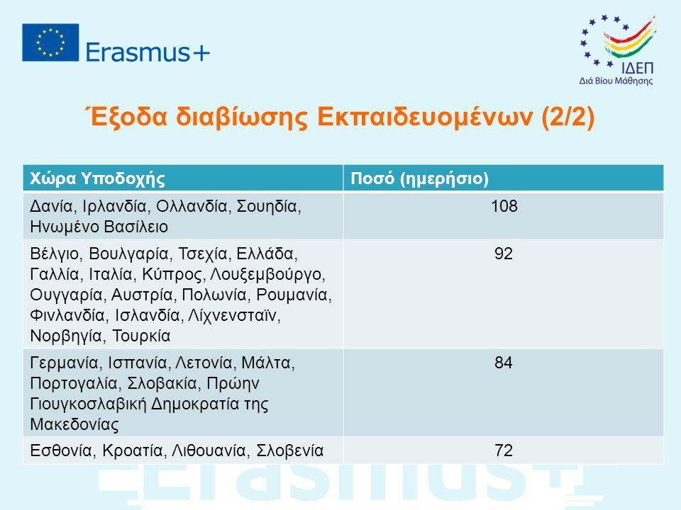 Έξοδα διαβίωσης Εκπαιδευομένων (2/2) Χώρα ΥποδοχήςΠοσό (ημερήσιο) Δανία, Ιρλανδία, Ολλανδία, Σουηδία, Ηνωμένο Βασίλειο 108 Βέλγιο, Βουλγαρία, Τσεχία, Ελλάδα, Γαλλία, Ιταλία, Κύπρος, Λουξεμβούργο, Ουγγαρία, Αυστρία, Πολωνία, Ρουμανία, Φινλανδία, Ισλανδία, Λίχνενσταϊν, Νορβηγία, Τουρκία 92 Γερμανία, Ισπανία, Λετονία, Μάλτα, Πορτογαλία, Σλοβακία, Πρώην Γιουγκοσλαβική Δημοκρατία της Μακεδονίας 84 Εσθονία, Κροατία, Λιθουανία, Σλοβενία72