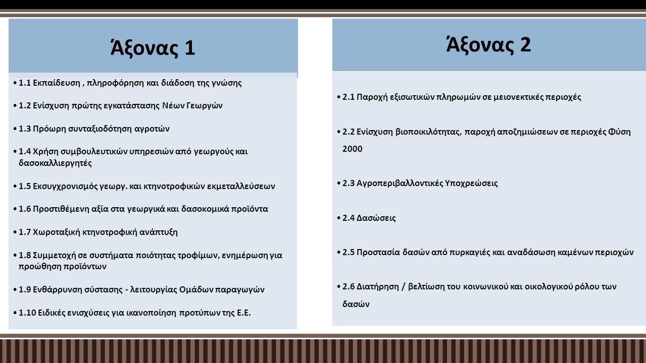 Άξονας 3 3.1 Ενθάρρυνση τουριστικών δραστηριοτήτων / προώθηση πολιτιστικής κληρονομιάς 3.2 Διατήρηση, αποκατάσταση & αναβάθμιση της πολιτιστικής κληρονομιάς και του φυσικού πλούτου 3.3 Απόκτηση δεξιοτήτων, στρατηγικών τοπικής ανάπτυξης 3.4 Παροχή ευρυζωνικού δικτύου στις «Λευκές Περιοχές» Άξονας 4 4.1 Εφαρμογή στρατηγικών τοπικής ανάπτυξης 4.2 Διατοπική και διεθνική συνεργασία 4.3 Λειτουργία Ομάδων Τοπικής Δράσης