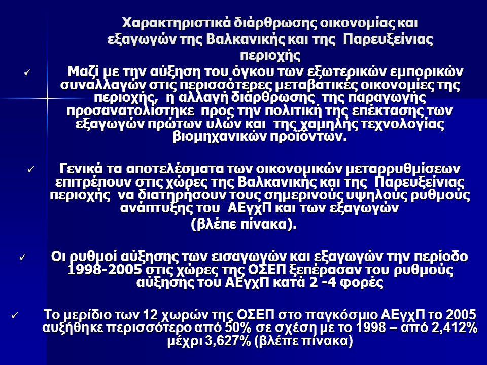 Χαρακτηριστικά διάρθρωσης οικονομίας και εξαγωγών της Βαλκανικής και της Παρευξείνιας περιοχής Μαζί με την αύξηση του όγκου των εξωτερικών εμπορικών συναλλαγών στις περισσότερες μεταβατικές οικονομίες της περιοχής, η αλλαγή διάρθρωσης της παραγωγής προσανατολίστηκε προς την πολιτική της επέκτασης των εξαγωγών πρώτων υλών και της χαμηλής τεχνολογίας βιομηχανικών προϊόντων.