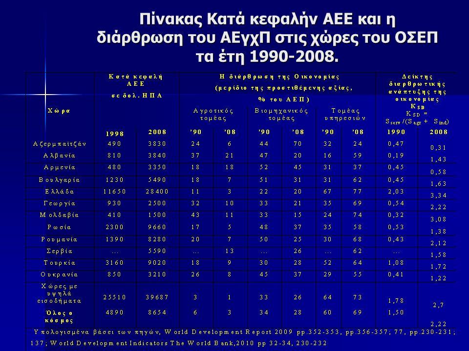Πίνακας Κατά κεφαλήν ΑΕΕ και η διάρθρωση του ΑΕγχΠ στις χώρες του ΟΣΕΠ τα έτη 1990-2008.