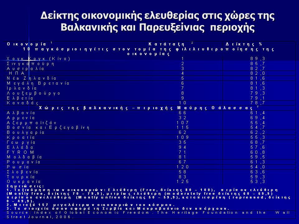 Δείκτης οικονομικής ελευθερίας στις χώρες της Βαλκανικής και Παρευξείνιας περιοχής