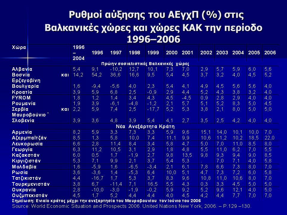 Ρυθμοί αύξησης του ΑΕγχΠ (%) στις Βαλκανικές χώρες και χώρες ΚΑΚ την περίοδο 1996–2006 Ρυθμοί αύξησης του ΑΕγχΠ (%) στις Βαλκανικές χώρες και χώρες ΚΑΚ την περίοδο 1996–2006