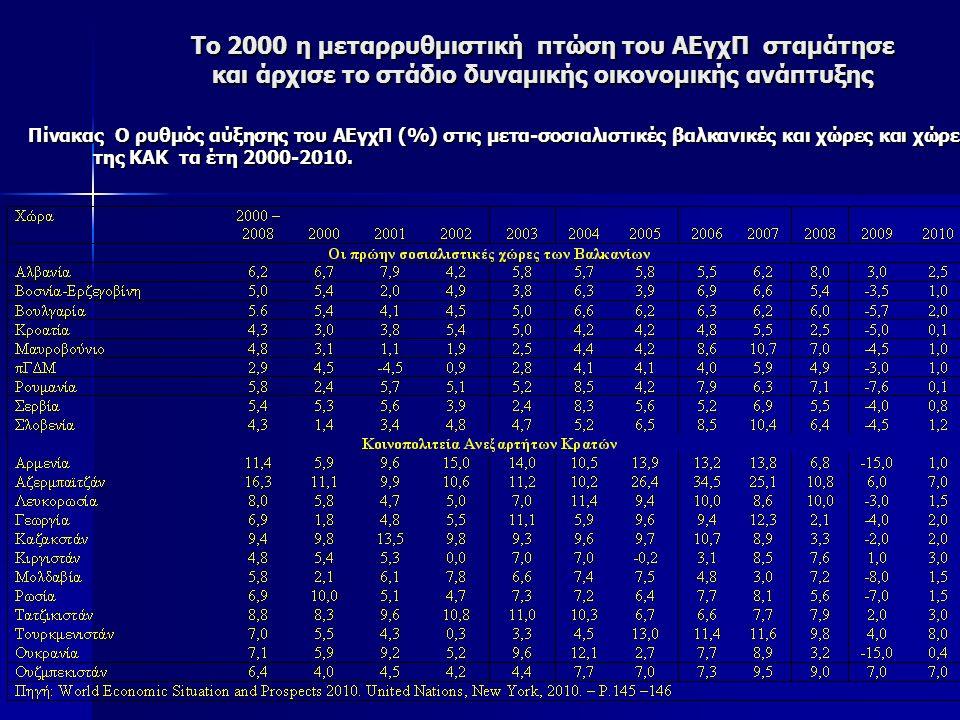 Το 2000 η μεταρρυθμιστική πτώση του ΑΕγχΠ σταμάτησε και άρχισε το στάδιο δυναμικής οικονομικής ανάπτυξης Πίνακας Ο ρυθμός αύξησης του ΑΕγχΠ (%) στις μετα-σοσιαλιστικές βαλκανικές και χώρες και χώρες της ΚΑΚ τα έτη 2000-2010.