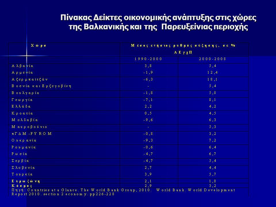 Πίνακας Δείκτες οικονομικής ανάπτυξης στις χώρες της Βαλκανικής και της Παρευξείνιας περιοχής