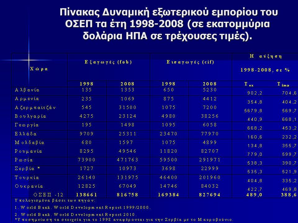 Πίνακας Δυναμική εξωτερικού εμπορίου του ΟΣΕΠ τα έτη 1998-2008 (σε εκατομμύρια δολάρια ΗΠΑ σε τρέχουσες τιμές).