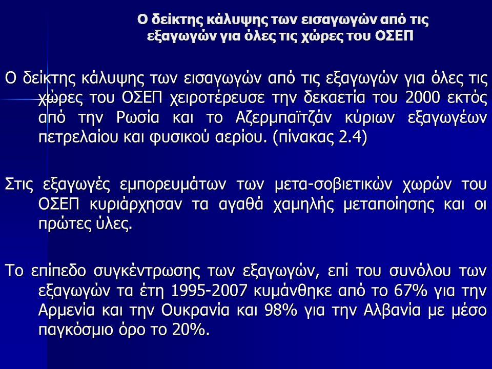 Ο δείκτης κάλυψης των εισαγωγών από τις εξαγωγών για όλες τις χώρες του ΟΣΕΠ Ο δείκτης κάλυψης των εισαγωγών από τις εξαγωγών για όλες τις χώρες του ΟΣΕΠ Ο δείκτης κάλυψης των εισαγωγών από τις εξαγωγών για όλες τις χώρες του ΟΣΕΠ χειροτέρευσε την δεκαετία του 2000 εκτός από την Ρωσία και το Αζερμπαϊτζάν κύριων εξαγωγέων πετρελαίου και φυσικού αερίου.