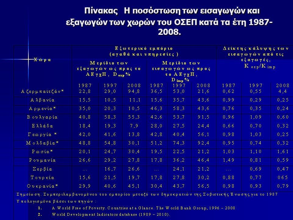 Πίνακας Η ποσόστωση των εισαγωγών και εξαγωγών των χωρών του ΟΣΕΠ κατά τα έτη 1987- 2008.