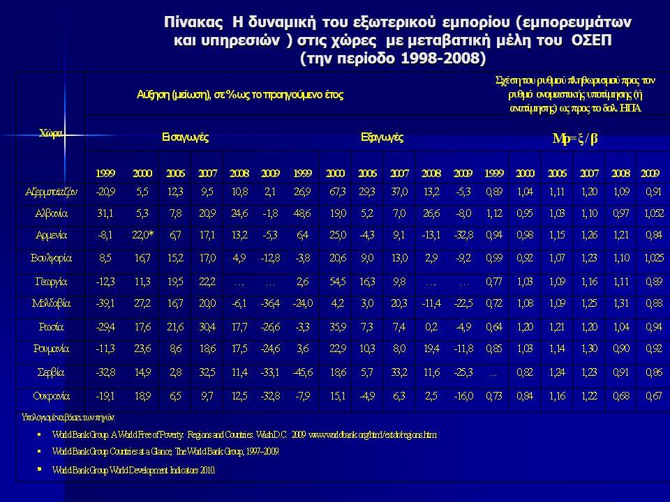 Πίνακας Η δυναμική του εξωτερικού εμπορίου (εμπορευμάτων και υπηρεσιών ) στις χώρες με μεταβατική μέλη του ΟΣΕΠ (την περίοδο 1998-2008) Πίνακας Η δυναμική του εξωτερικού εμπορίου (εμπορευμάτων και υπηρεσιών ) στις χώρες με μεταβατική μέλη του ΟΣΕΠ (την περίοδο 1998-2008)