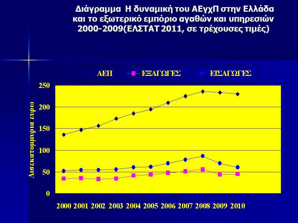 Διάγραμμα Η δυναμική του ΑΕγχΠ στην Ελλάδα και το εξωτερικό εμπόριο αγαθών και υπηρεσιών 2000-2009(ΕΛΣΤΑΤ 2011, σε τρέχουσες τιμές) Διάγραμμα Η δυναμική του ΑΕγχΠ στην Ελλάδα και το εξωτερικό εμπόριο αγαθών και υπηρεσιών 2000-2009(ΕΛΣΤΑΤ 2011, σε τρέχουσες τιμές)